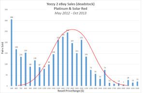 Yeezy 2 histogram 100 w curve