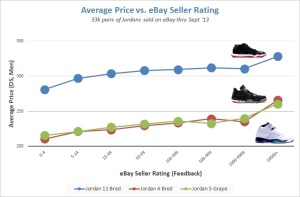 Jordan price vs seller rating v2