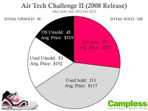 ATC II 2008 in 2013 v2