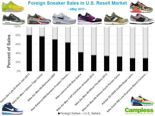Foreign eBay Sales - Sneaker Percent v2