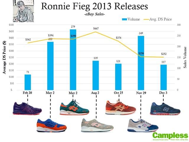 Ronnie Fieg 2013
