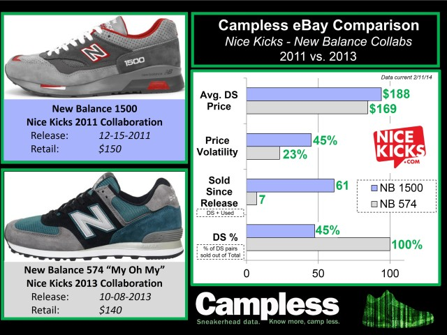 Campless Profile - Nice Kicks comparison 0220414