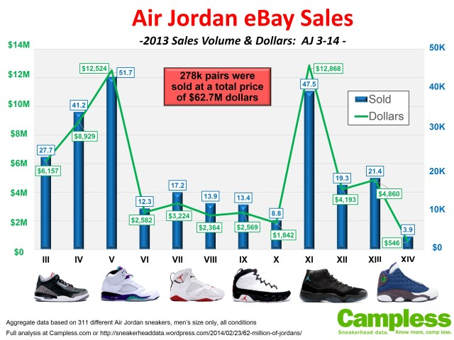 Jordan Size of Market 2013