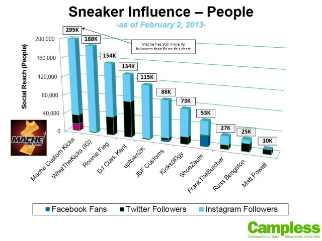 Sneaker Influence - People v2
