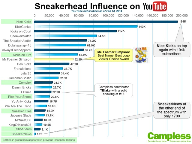 YouTube Influence 021714 v2