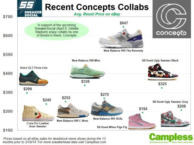 Concepts Sneaker Social 032014 v2