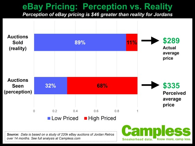 eBay pricing perception chart