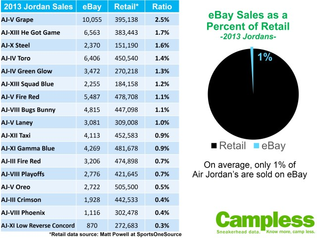 Jordan eBay to Retail Ratio 031214