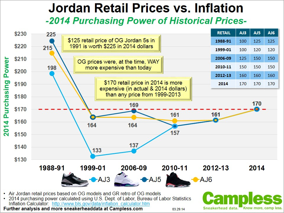 Are Jordan Retail Prices Outpacing