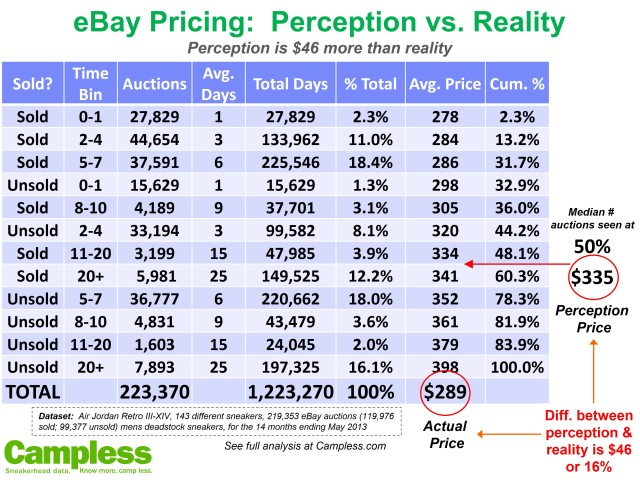 Perception Price vs Reality