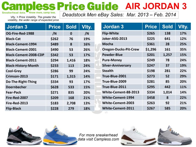 Price Guide 0313 Jordan 3 p2