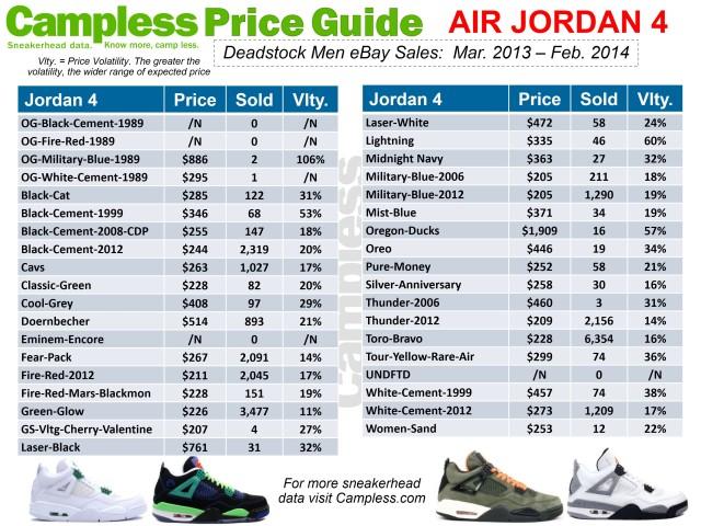 Price Guide 0313 Jordan 4 p3