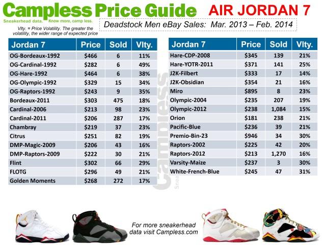 Price Guide 0313 Jordan 7 p6