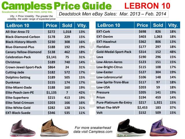 Price Guide 0313 Lebron 10 p19