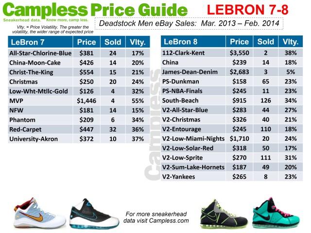 Price Guide 0313 Lebron 7-8 p17
