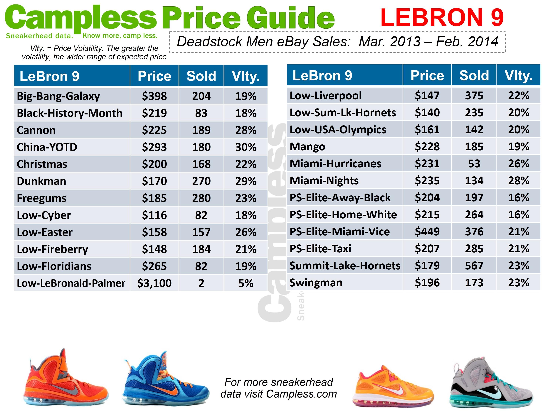 lebrons cost