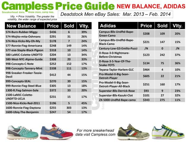 Price Guide 0313 New Balance Adidas p30
