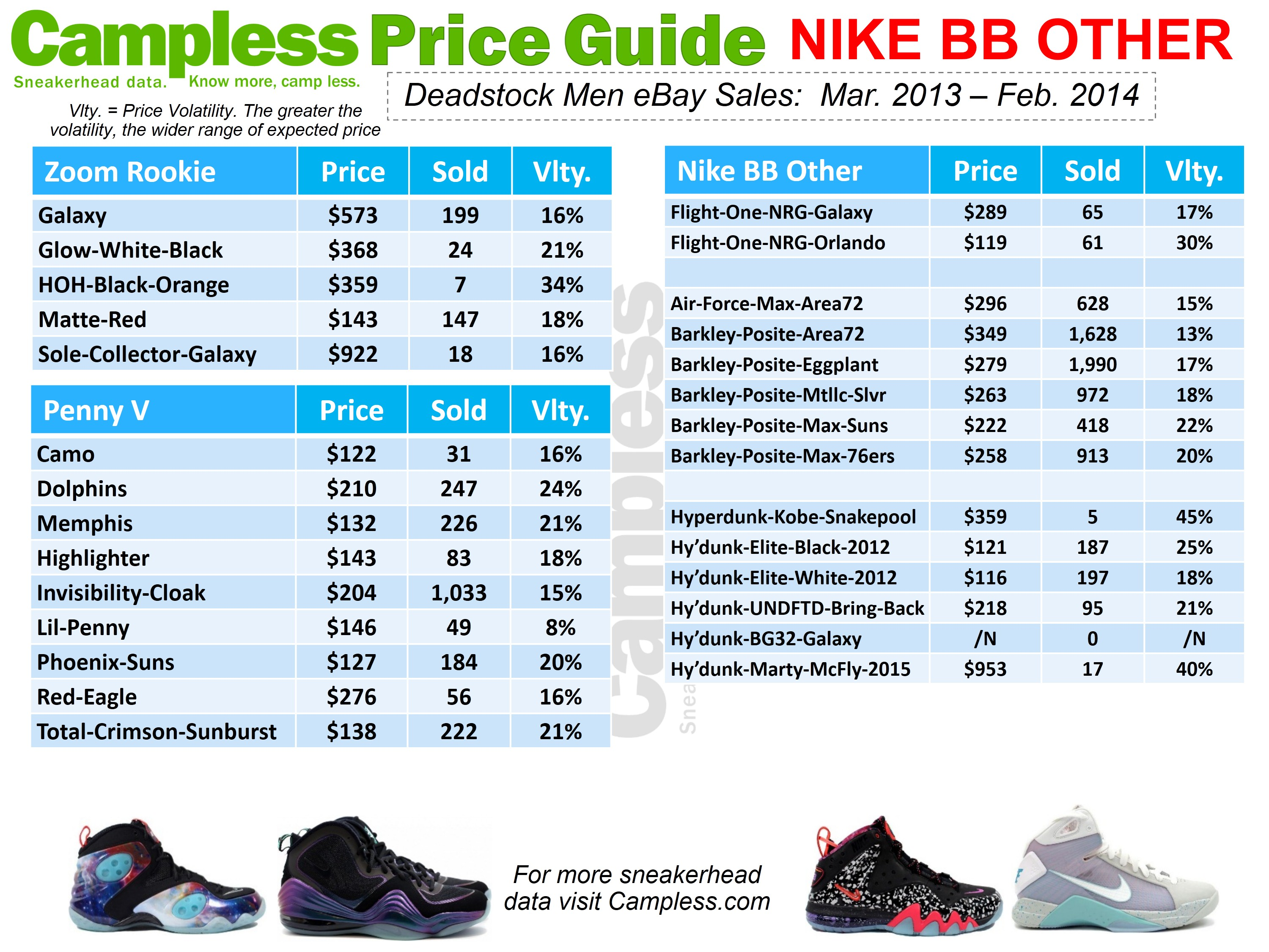 Nike Air: Nike Air Force Price List