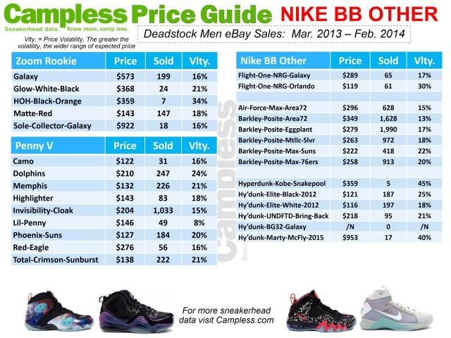 Price Guide 0313 Nike BB p22