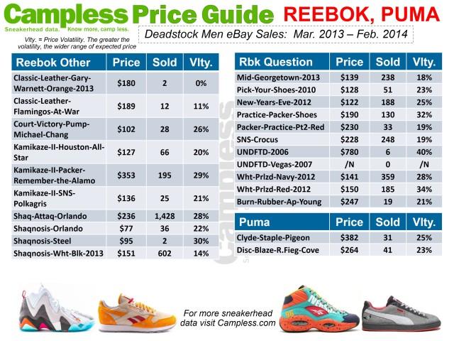 Price Guide 0313 Reebok Puma p28