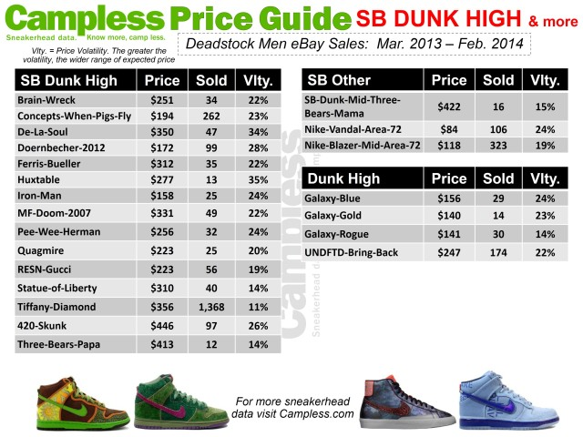 Price Guide 0313 SB Dunk High Other p26