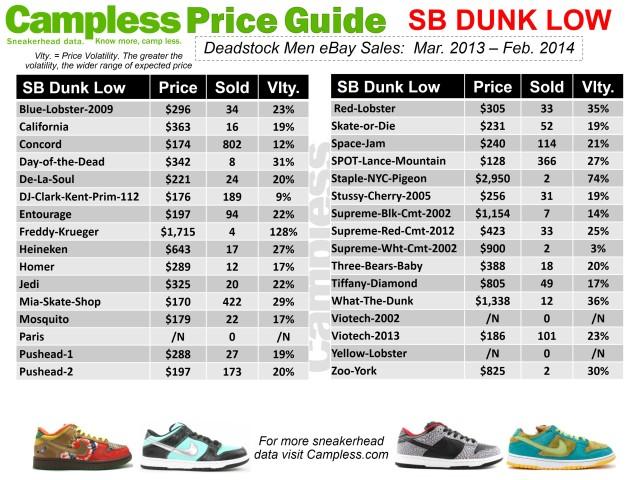 Price Guide 0313 SB Dunk Low p25