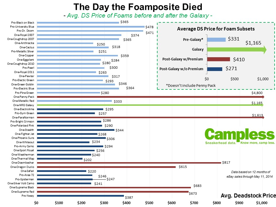 aa0a6ef293c The Day the Foamposite Died  Resell Prices Pre and Post-Galaxy - StockX News